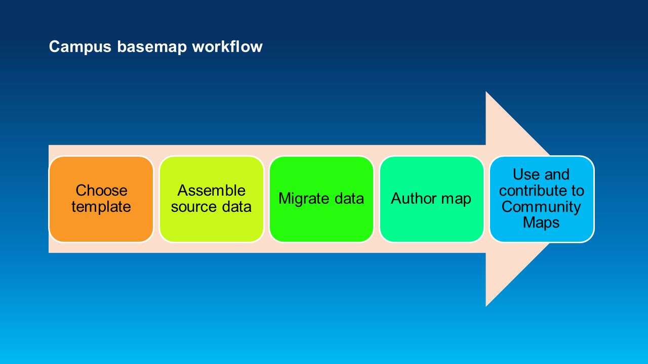 Campus basemap workflow Choose template Assemble source data Migrate dataAuthor map Use and contribute to Community Maps