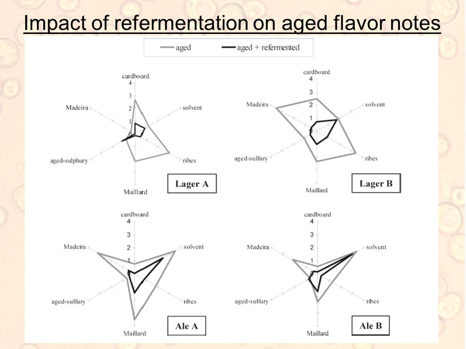 Impact of refermentation on aged flavor notes