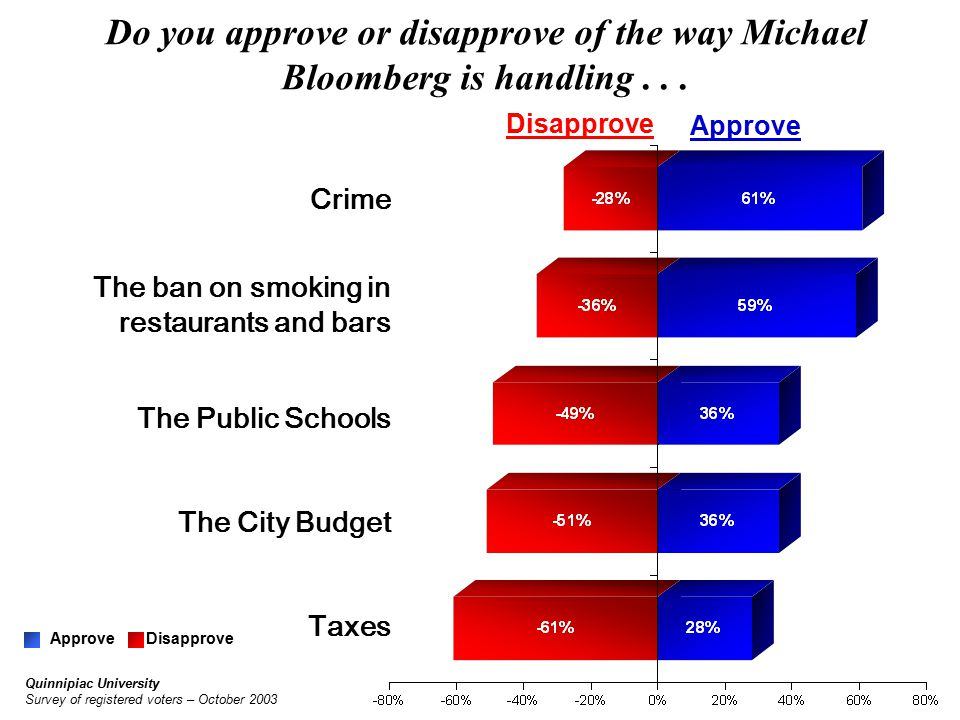 Crime ApproveDisapprove The ban on smoking in restaurants and bars The Public Schools Taxes Approve Disapprove Do you approve or disapprove of the way Michael Bloomberg is handling...