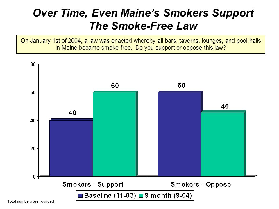 Total numbers are rounded Over Time, Even Maine's Smokers Support The Smoke-Free Law On January 1st of 2004, a law was enacted whereby all bars, taverns, lounges, and pool halls in Maine became smoke-free.