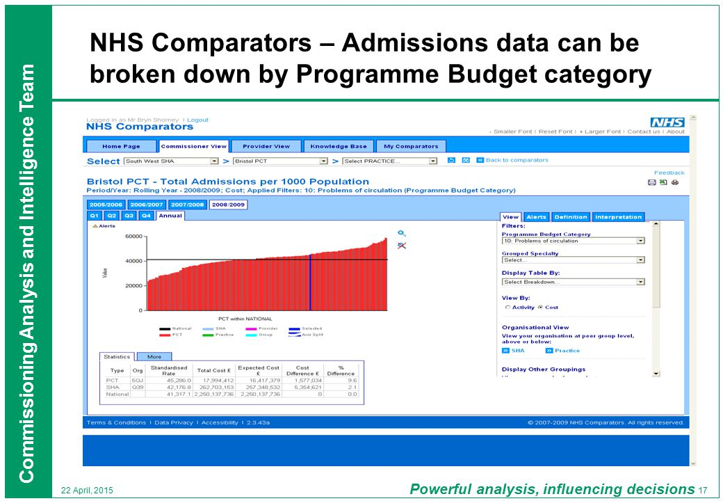 Commissioning Analysis and Intelligence Team 17 22 April, 2015 NHS Comparators – Admissions data can be broken down by Programme Budget category Powerful analysis, influencing decisions Ealing PCT