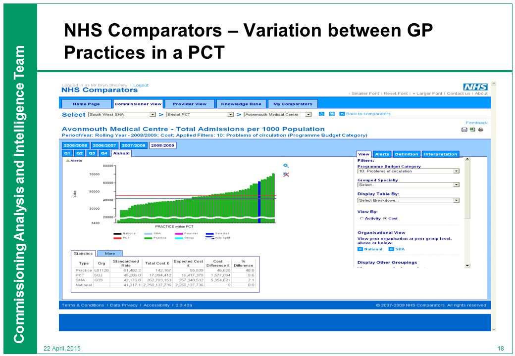 Commissioning Analysis and Intelligence Team 18 22 April, 2015 NHS Comparators – Variation between GP Practices in a PCT