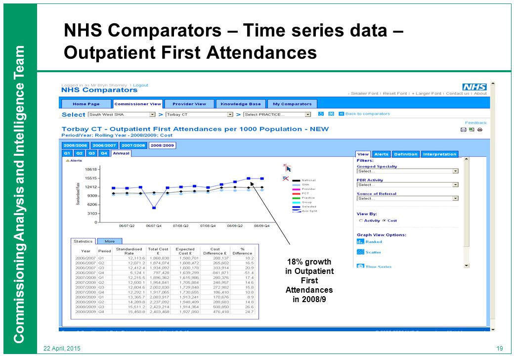 Commissioning Analysis and Intelligence Team 19 22 April, 2015 NHS Comparators – Time series data – Outpatient First Attendances 18% growth in Outpatient First Attendances in 2008/9
