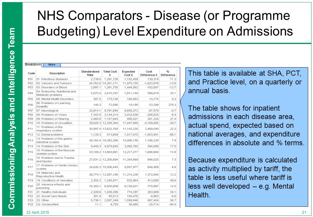 Commissioning Analysis and Intelligence Team 21 22 April, 2015 NHS Comparators - Disease (or Programme Budgeting) Level Expenditure on Admissions This table is available at SHA, PCT, and Practice level, on a quarterly or annual basis.