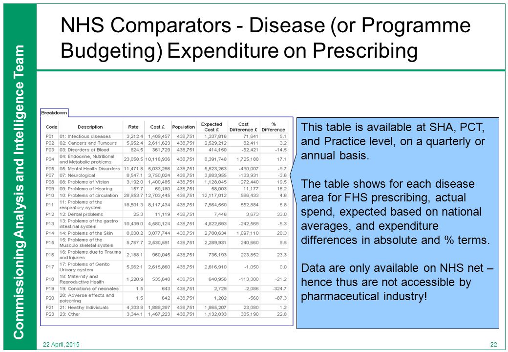 Commissioning Analysis and Intelligence Team 22 22 April, 2015 NHS Comparators - Disease (or Programme Budgeting) Expenditure on Prescribing This table is available at SHA, PCT, and Practice level, on a quarterly or annual basis.