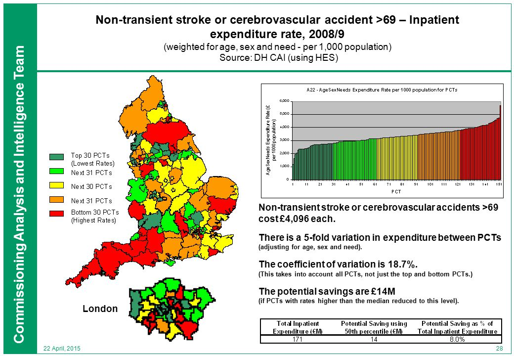 Commissioning Analysis and Intelligence Team 28 22 April, 2015 Non-transient stroke or cerebrovascular accident >69 – Inpatient expenditure rate, 2008/9 (weighted for age, sex and need - per 1,000 population) Source: DH CAI (using HES) London Non-transient stroke or cerebrovascular accidents >69 cost £4,096 each.