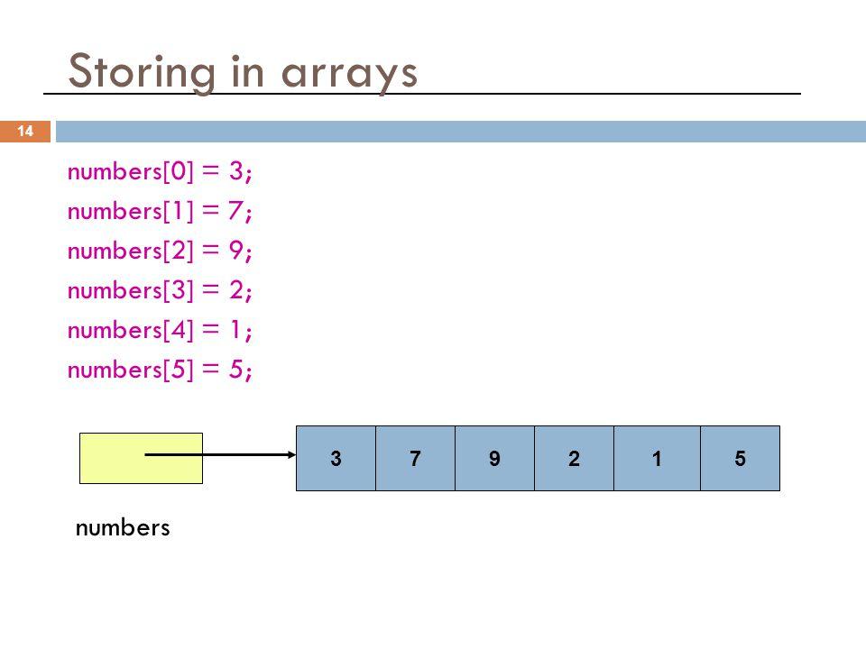 Storing in arrays 14 numbers[0] = 3; numbers[1] = 7; numbers[2] = 9; numbers[3] = 2; numbers[4] = 1; numbers[5] = 5; numbers 379215