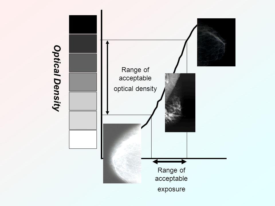 Log E Optical Density Range of acceptable exposure Range of acceptable optical density