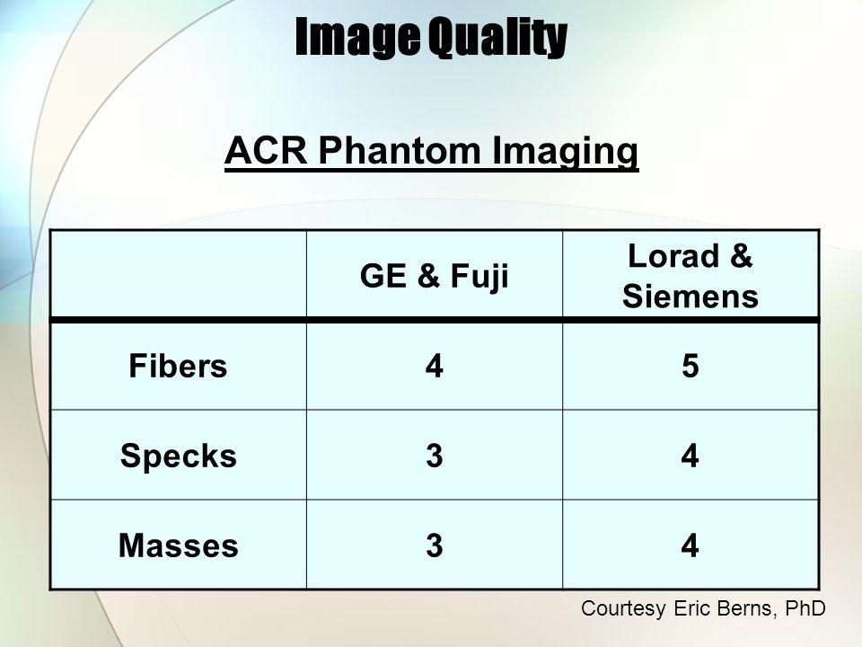 ACR Phantom Imaging GE & Fuji Lorad & Siemens Fibers45 Specks34 Masses34 Image Quality Courtesy Eric Berns, PhD