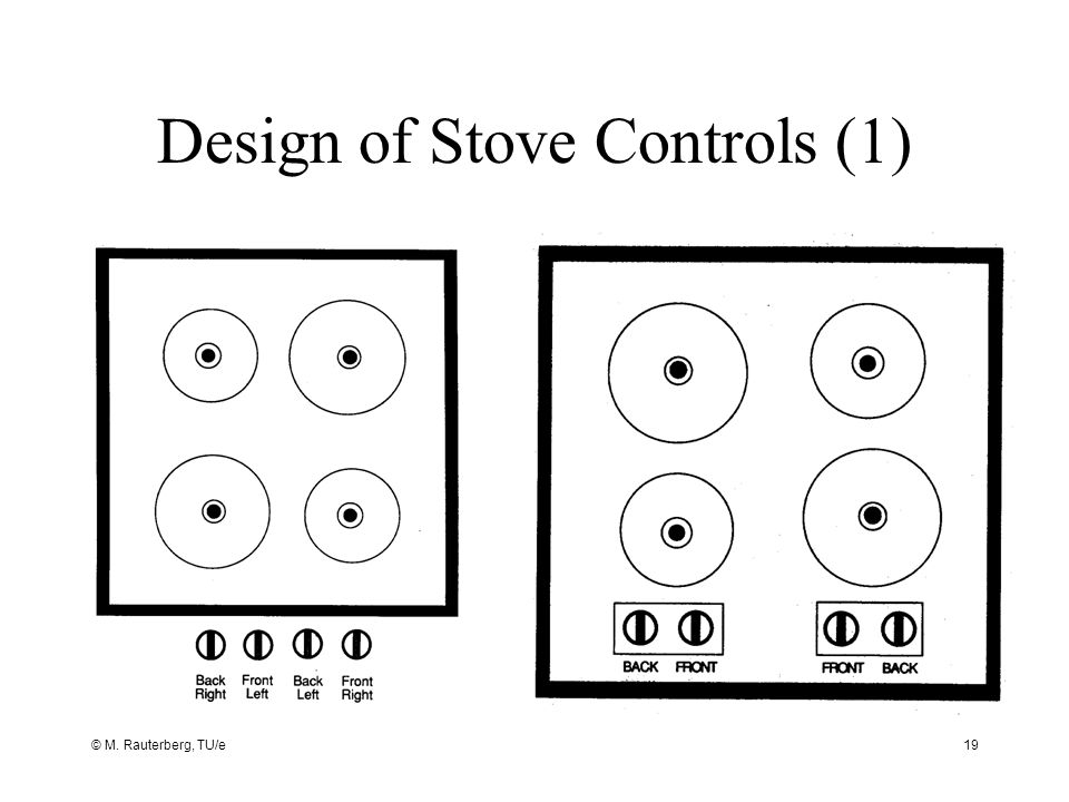 © M. Rauterberg, TU/e19 Design of Stove Controls (1)