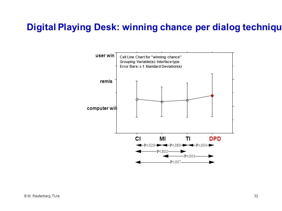 © M. Rauterberg, TU/e32 Digital Playing Desk: winning chance per dialog technique computer win remis user win Cell Line Chart for