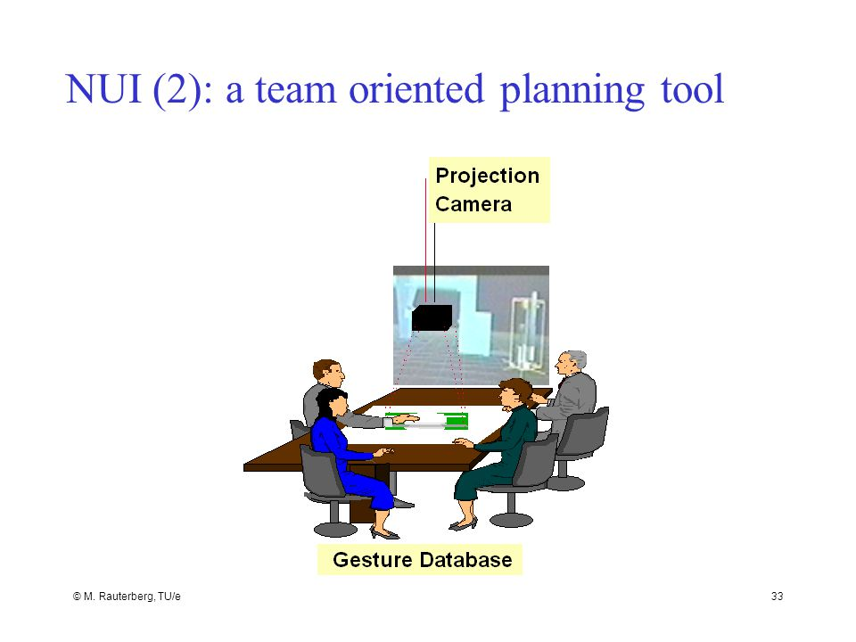 © M. Rauterberg, TU/e33 NUI (2): a team oriented planning tool