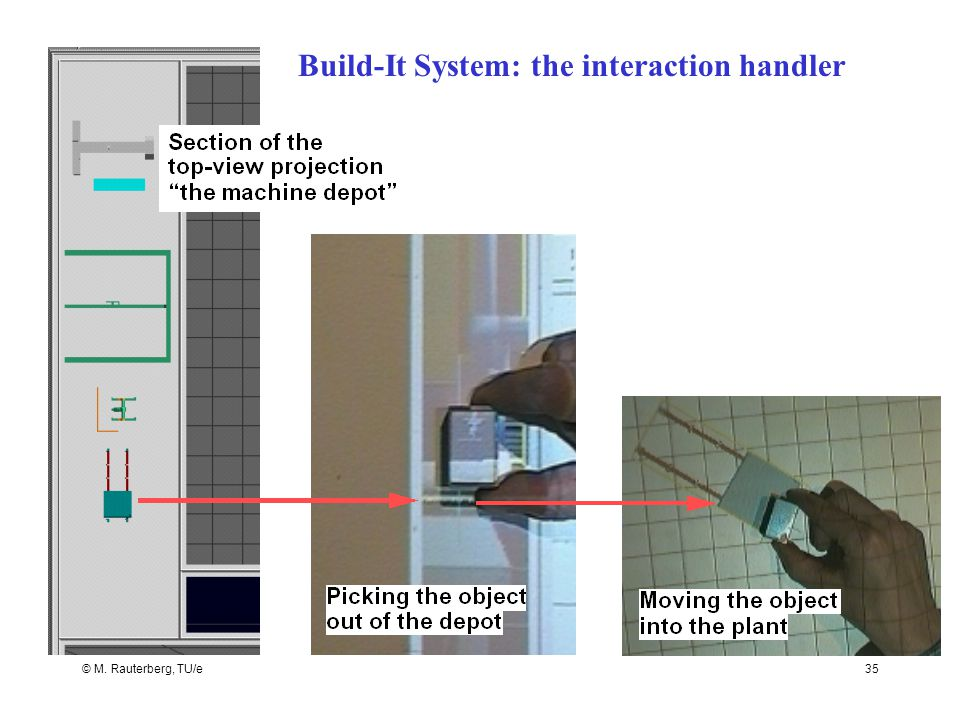 © M. Rauterberg, TU/e35 Build-It System: the interaction handler