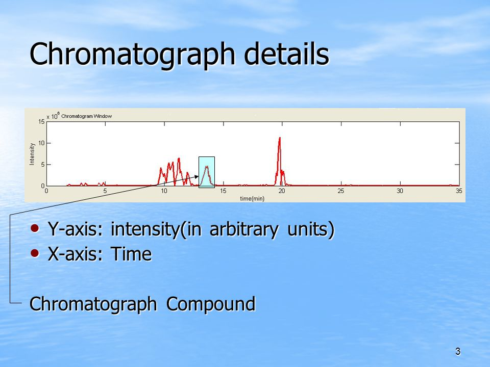 3 Chromatograph details Y-axis: intensity(in arbitrary units) Y-axis: intensity(in arbitrary units) X-axis: Time X-axis: Time Chromatograph Compound