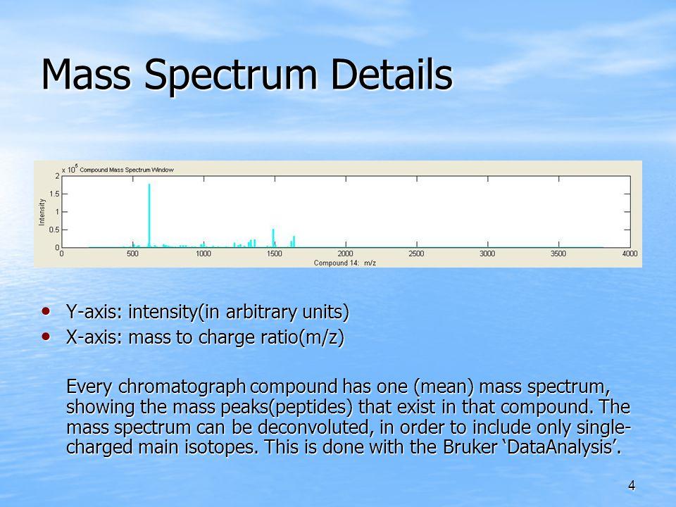 4 Mass Spectrum Details Y-axis: intensity(in arbitrary units) Y-axis: intensity(in arbitrary units) X-axis: mass to charge ratio(m/z) X-axis: mass to