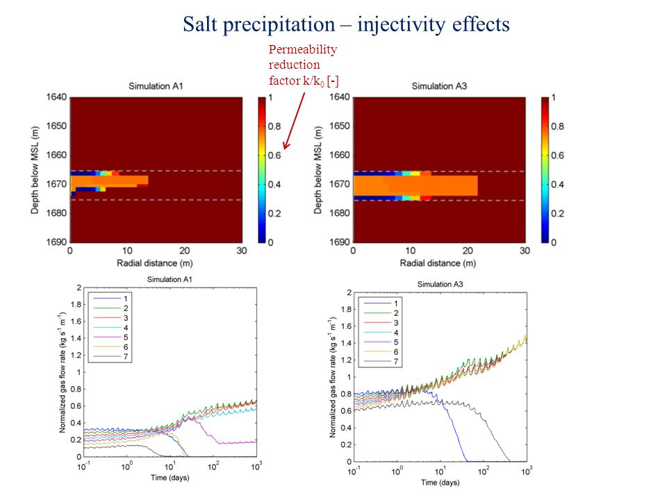 Salt precipitation – injectivity effects Permeability reduction factor k/k 0 [-]