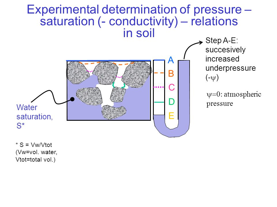 Experimental determination of pressure – saturation (- conductivity) – relations in soil A B C D E Step A-E: succesively increased underpressure (-  ) Water saturation, S*  atmospheric pressure underpressure (-  m.water column ) S =n 0 The water saturation is a function of the underpressure, i.e.