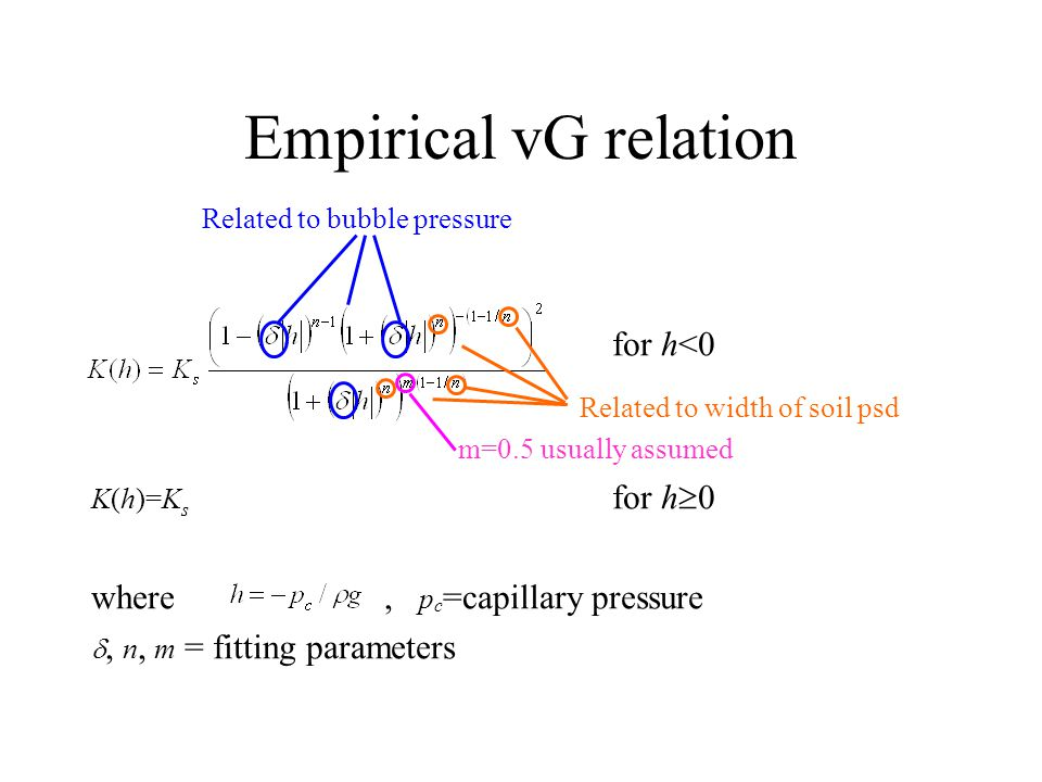 Empirical vG relation for h<0 K(h)=K s for h  0 where, p c =capillary pressure , n, m = fitting parameters Related to bubble pressure Related to width of soil psd m=0.5 usually assumed