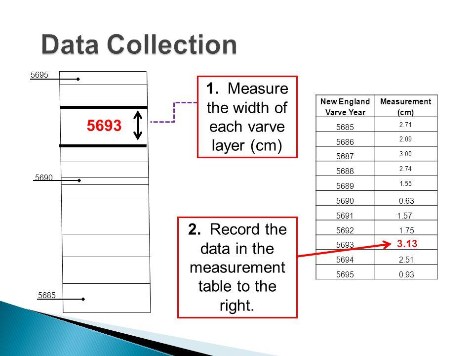 New England Varve Year Measurement (cm) 5685 2.71 5686 2.09 5687 3.00 5688 2.74 5689 1.55 5690 0.63 56911.57 5692 1.75 5693 3.13 5694 2.51 5695 0.93 5695 5685 Measurement Table 5690 1.