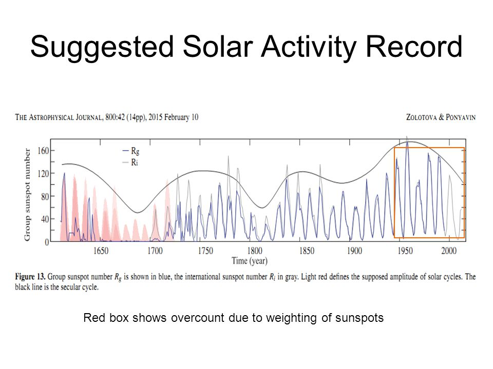 Suggested Solar Activity Record Red box shows overcount due to weighting of sunspots
