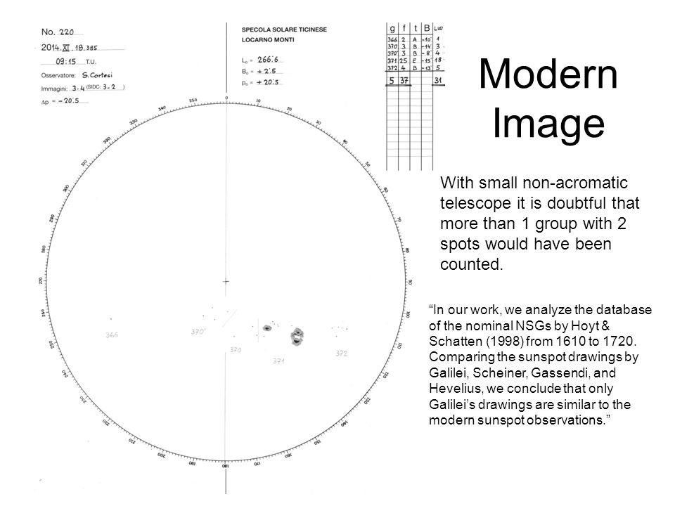 Modern Image With small non-acromatic telescope it is doubtful that more than 1 group with 2 spots would have been counted.