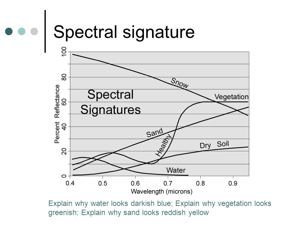 Spectral signature Explain why water looks darkish blue; Explain why vegetation looks greenish; Explain why sand looks reddish yellow