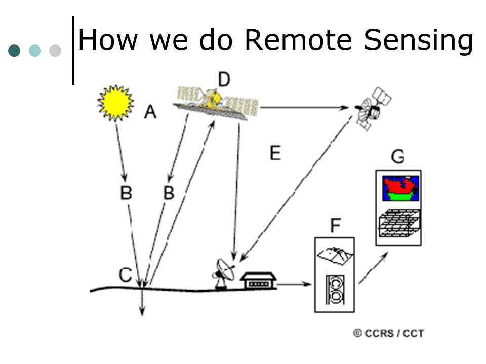 How we do Remote Sensing