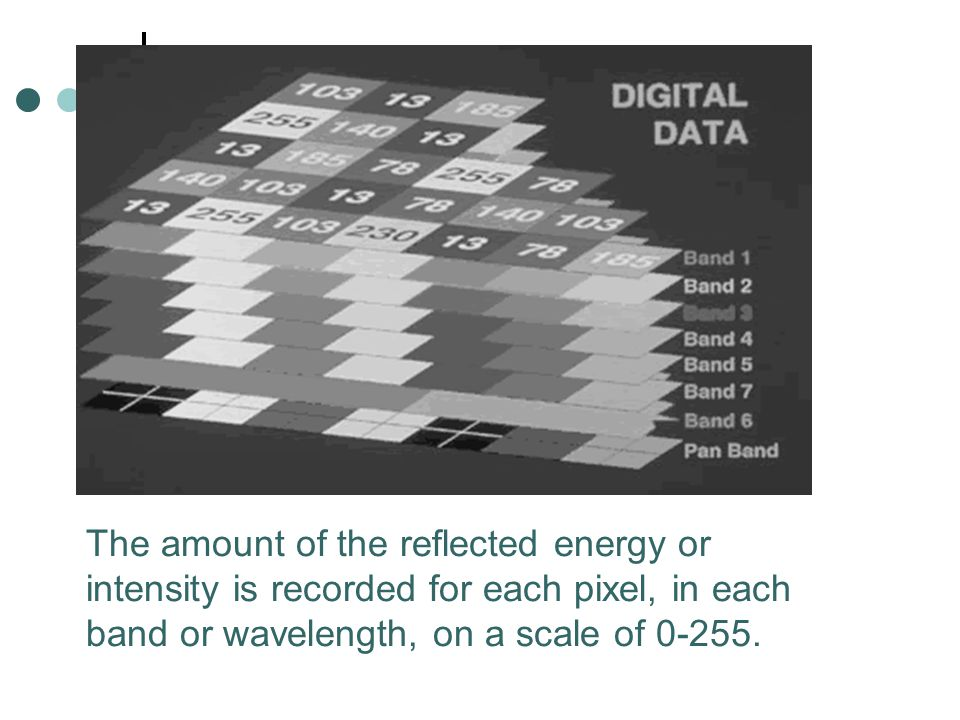 The amount of the reflected energy or intensity is recorded for each pixel, in each band or wavelength, on a scale of 0-255.