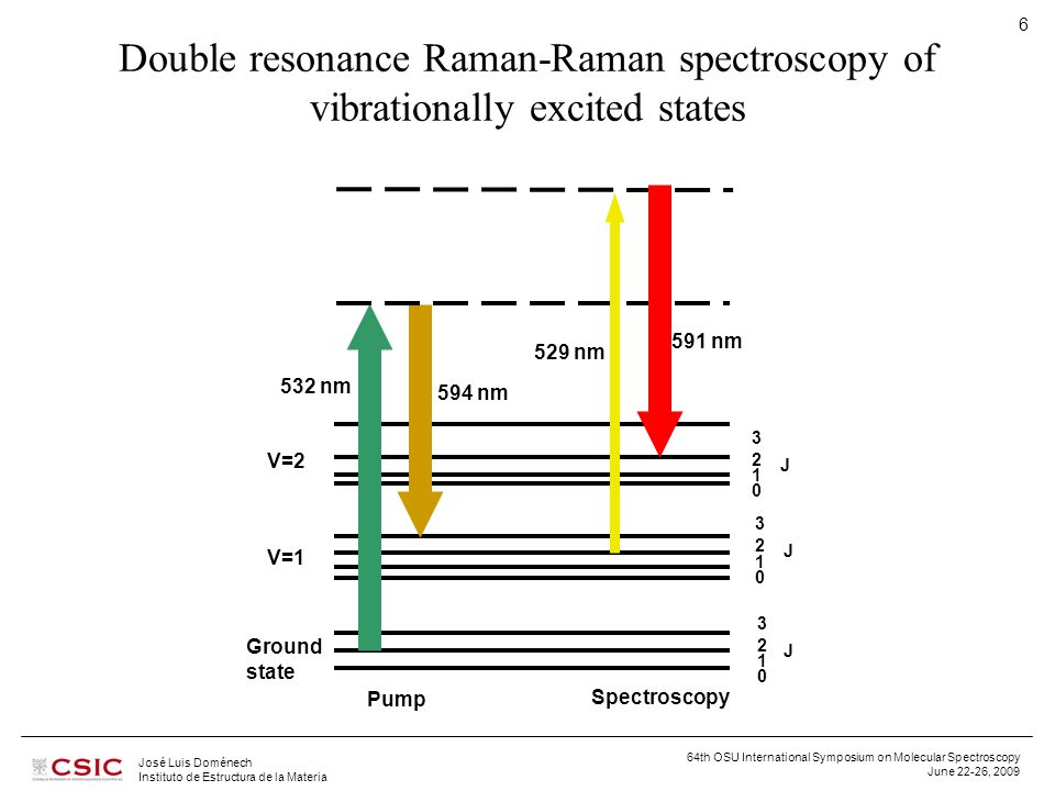 64th OSU International Symposium on Molecular Spectroscopy June 22-26, 2009 José Luis Doménech Instituto de Estructura de la Materia 6 Double resonance Raman-Raman spectroscopy of vibrationally excited states Ground state J J J 594 nm 591 nm 529 nm 3 2 1 0 3 2 1 0 3 2 1 0 Pump Spectroscopy V=2 V=1 532 nm