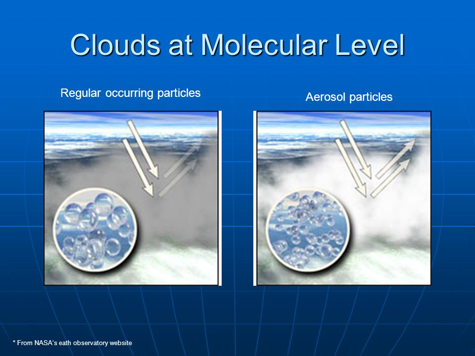 Clouds at Molecular Level * From NASA's eath observatory website Regular occurring particles Aerosol particles