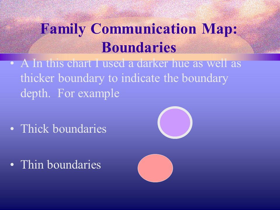 Family Communication Map There are boundaries around each individual also a boundary around each family unit.