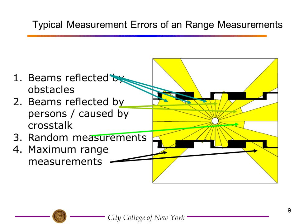 City College of New York 30 Sensor Model with Known Correspondence A key problem for range/bearing sensors: data association, (arise when the landmarks cannot be uniquely identified) Introduce a correspondence variable, between feature and landmark.