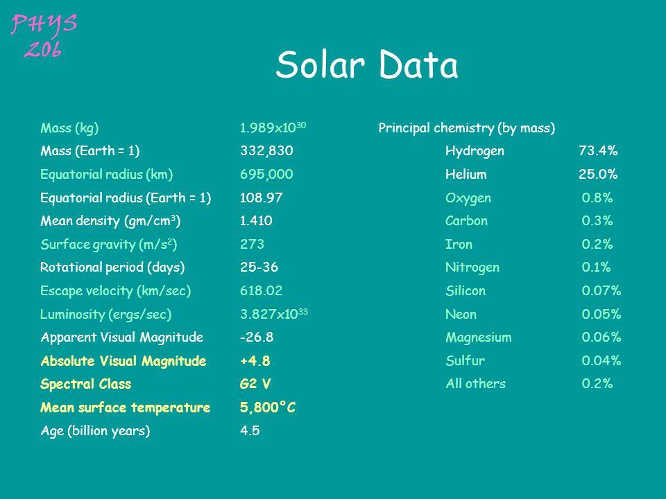 PHYS 206 The Sun Sol