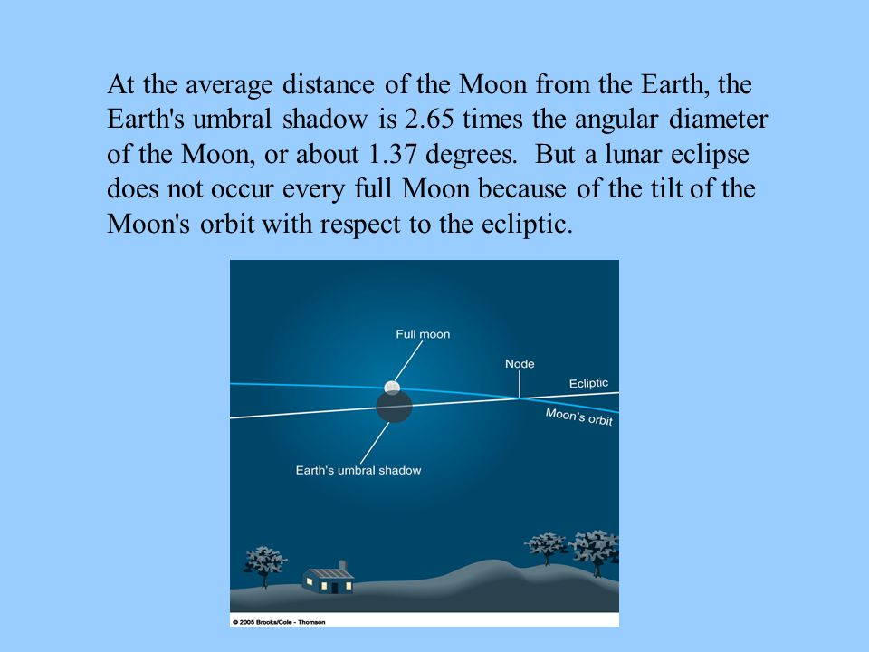 At the average distance of the Moon from the Earth, the Earth's umbral shadow is 2.65 times the angular diameter of the Moon, or about 1.37 degrees. B