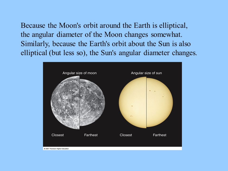 Because the Moon s orbit around the Earth is elliptical, the angular diameter of the Moon changes somewhat.