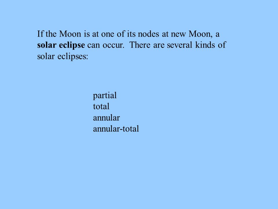 If the Moon is at one of its nodes at new Moon, a solar eclipse can occur. There are several kinds of solar eclipses: partial total annular annular-to