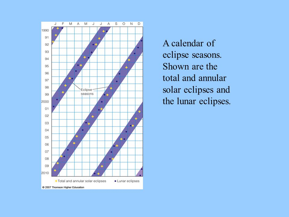 A calendar of eclipse seasons. Shown are the total and annular solar eclipses and the lunar eclipses.