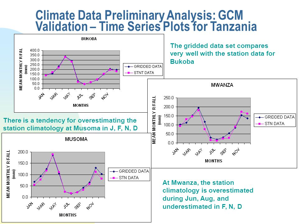 Climate Data Preliminary Analysis: GCM Validation – Time Series Plots for Tanzania The gridded data set compares very well with the station data for Bukoba There is a tendency for overestimating the station climatology at Musoma in J, F, N, D At Mwanza, the station climatology is overestimated during Jun, Aug, and underestimated in F, N, D