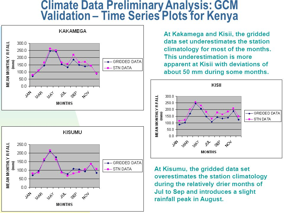 Climate Data Preliminary Analysis: GCM Validation – Time Series Plots for Kenya At Kakamega and Kisii, the gridded data set underestimates the station climatology for most of the months.