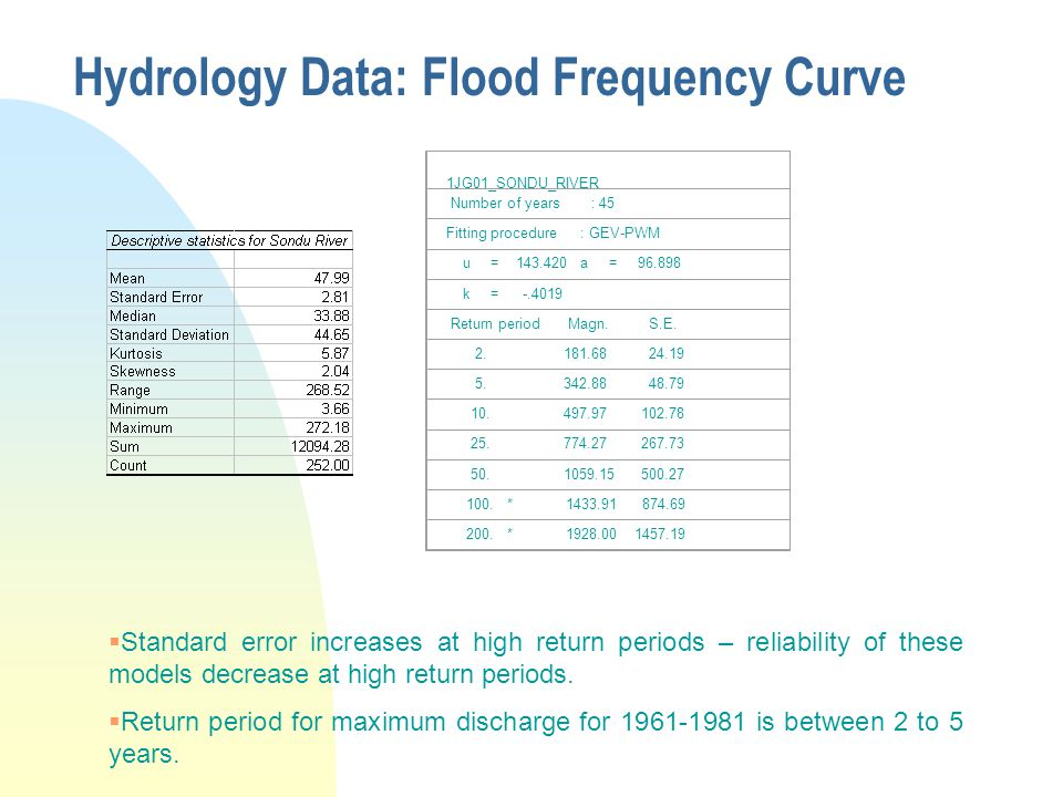 Hydrology Data: Flood Frequency Curve  Standard error increases at high return periods – reliability of these models decrease at high return periods.