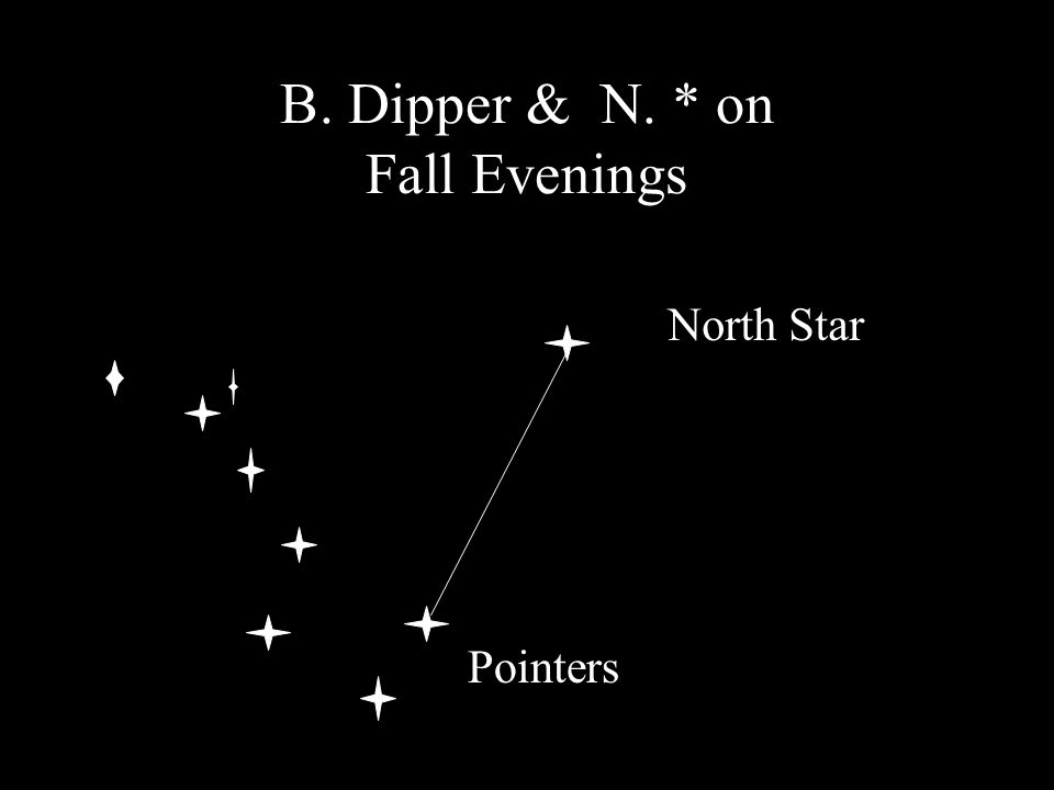 B. Dipper & N. * on Fall Evenings North Star Pointers