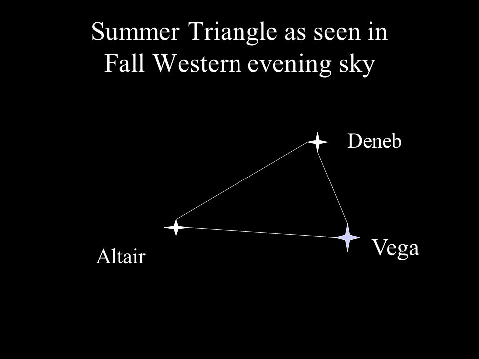 Summer Triangle as seen in Fall Western evening sky Vega Deneb Altair