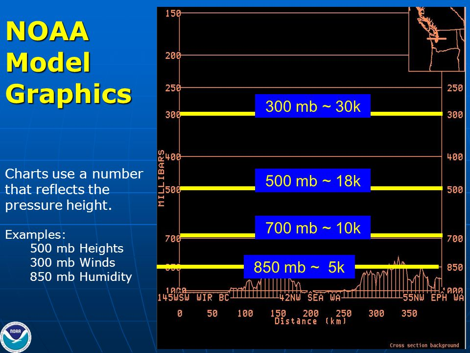 850 mb ~ 5k 700 mb ~ 10k 500 mb ~ 18k 300 mb ~ 30kNOAAModelGraphics Charts use a number that reflects the pressure height.