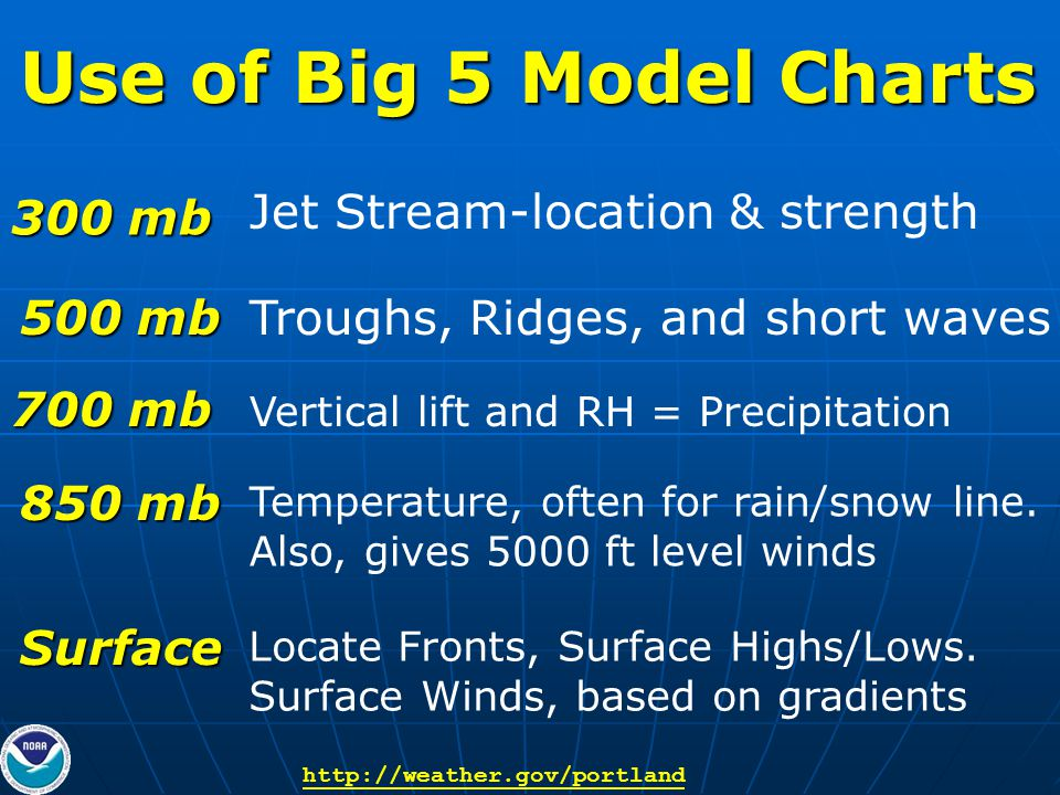 Use of Big 5 Model Charts 300 mb 500 mb 700 mb 850 mb Surface Jet Stream-location & strength Troughs, Ridges, and short waves Vertical lift and RH = Precipitation Temperature, often for rain/snow line.
