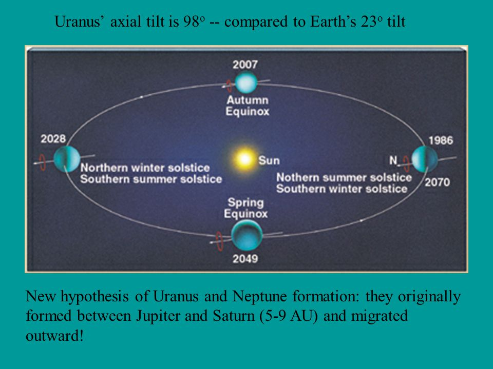 Uranus' axial tilt is 98 o -- compared to Earth's 23 o tilt New hypothesis of Uranus and Neptune formation: they originally formed between Jupiter and