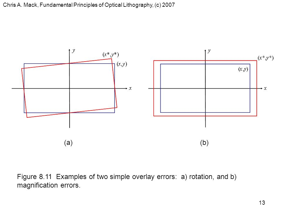 Chris A. Mack, Fundamental Principles of Optical Lithography, (c) 2007 13 Figure 8.11 Examples of two simple overlay errors: a) rotation, and b) magni
