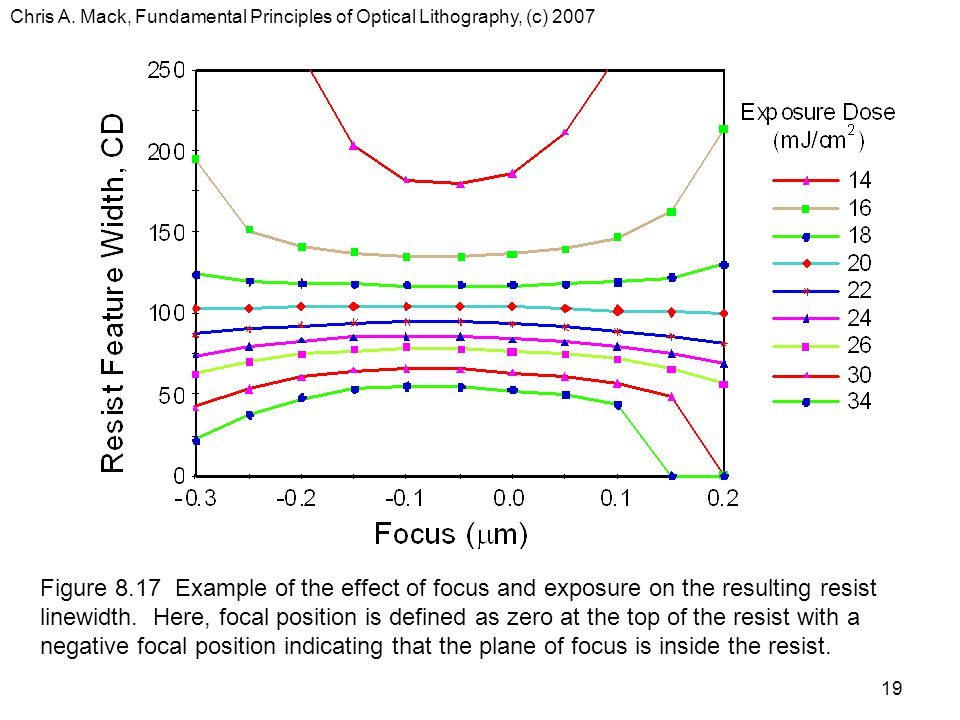 Chris A. Mack, Fundamental Principles of Optical Lithography, (c) 2007 19 Figure 8.17 Example of the effect of focus and exposure on the resulting res