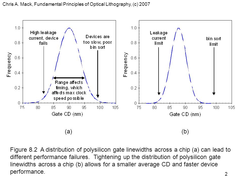 Chris A. Mack, Fundamental Principles of Optical Lithography, (c) 2007 2 (a)(b) Figure 8.2 A distribution of polysilicon gate linewidths across a chip