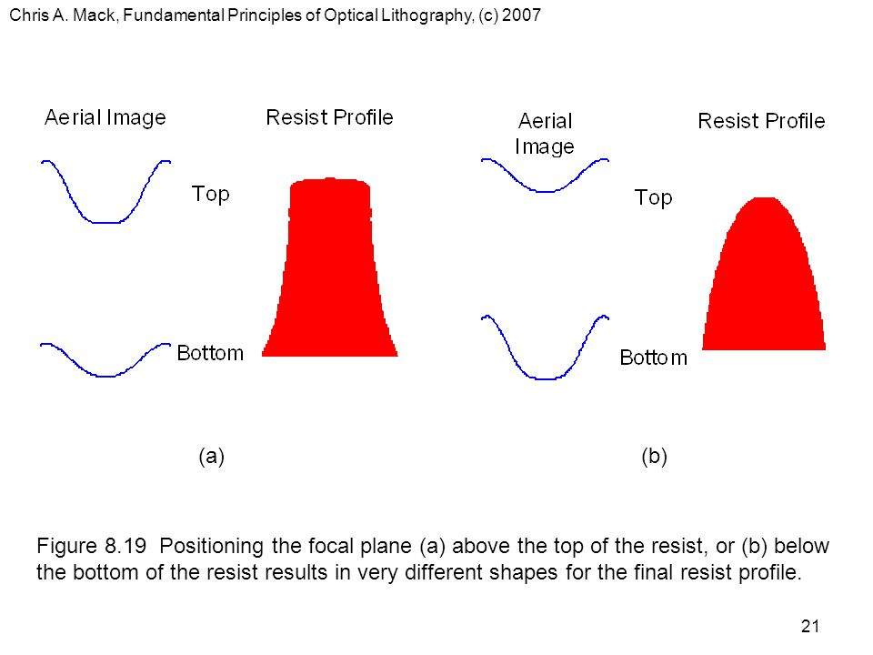 Chris A. Mack, Fundamental Principles of Optical Lithography, (c) 2007 21 (a)(b) Figure 8.19 Positioning the focal plane (a) above the top of the resi