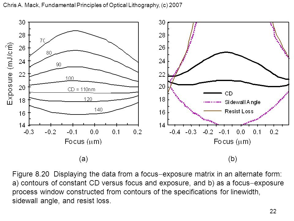 Chris A. Mack, Fundamental Principles of Optical Lithography, (c) 2007 22 (a)(b) Figure 8.20 Displaying the data from a focus  exposure matrix in an